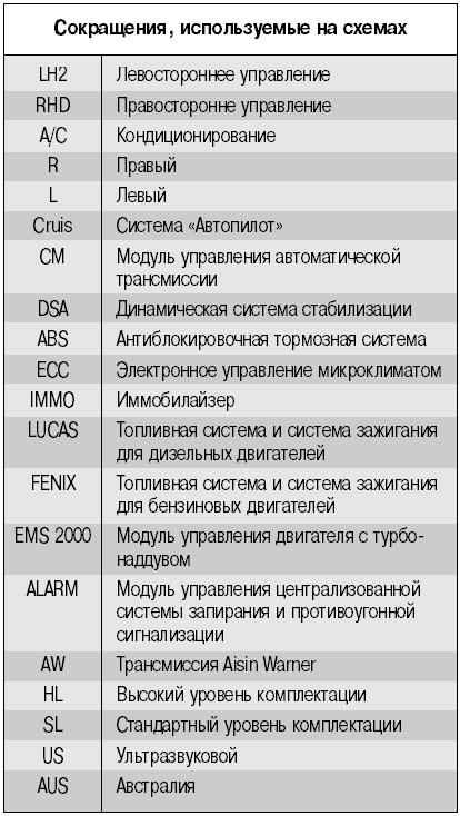 10.9.4 Схема подключения для